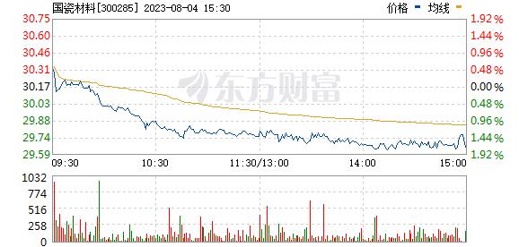 国瓷材料(300285)