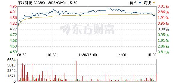 荣科科技(300290)