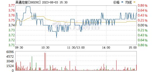 吴通控股(300292)