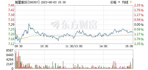 慈星股份(300307)