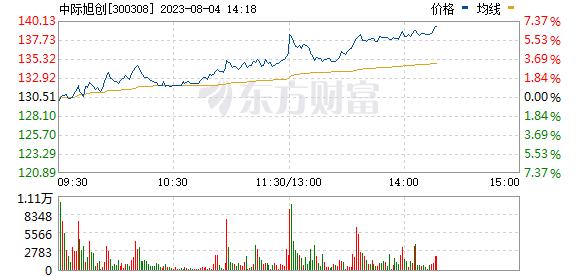 中际旭创(300308)