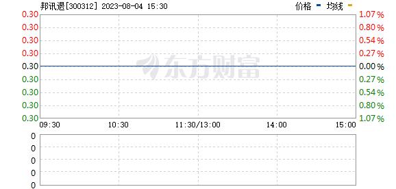 邦讯技术(300312)