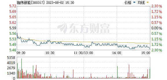 珈伟新能(300317)