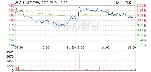 海达股份(300320)