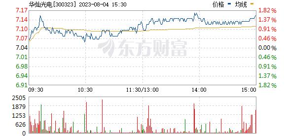 华灿光电(300323)