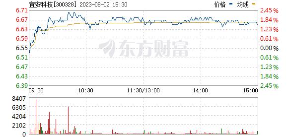 宜安科技(300328)