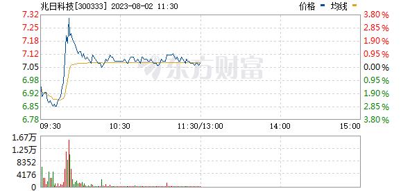 兆日科技(300333)