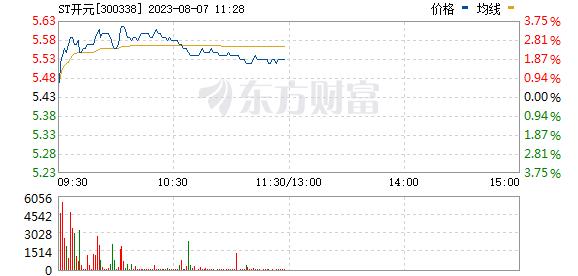 开元股份(300338)