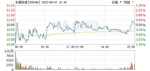长亮科技(300348)