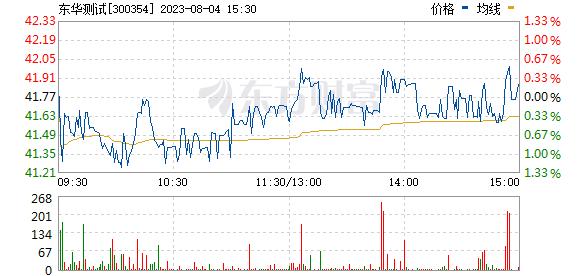 东华测试(300354)