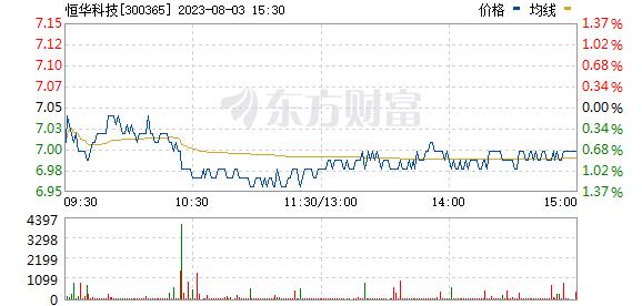 恒华科技(300365)
