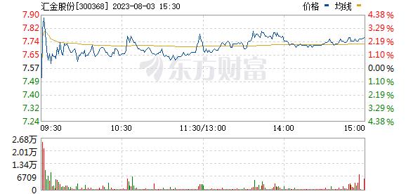 汇金股份(300368)