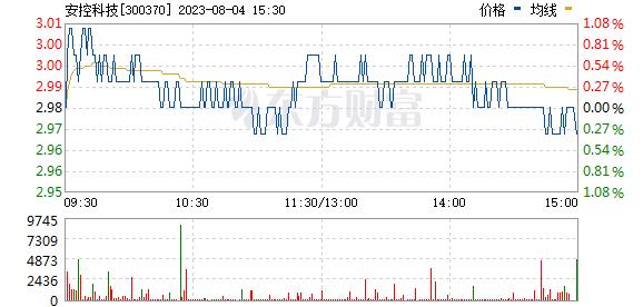 安控科技(300370)