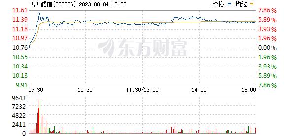 飞天诚信(300386)