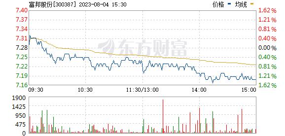 富邦股份(300387)
