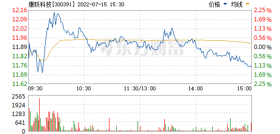 康跃科技(300391)