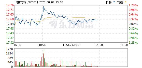 飞凯材料(300398)