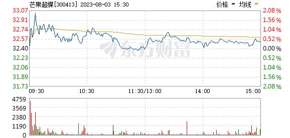 芒果超媒(300413)