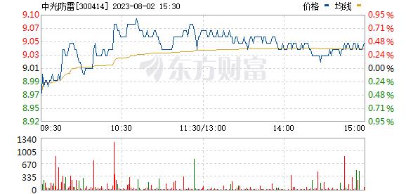 中光防雷(300414)