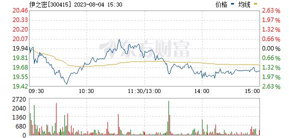 伊之密(300415)