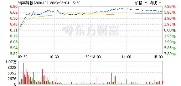 浩丰科技(300419)
