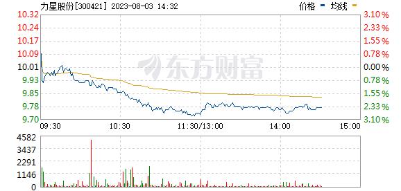 力星股份(300421)