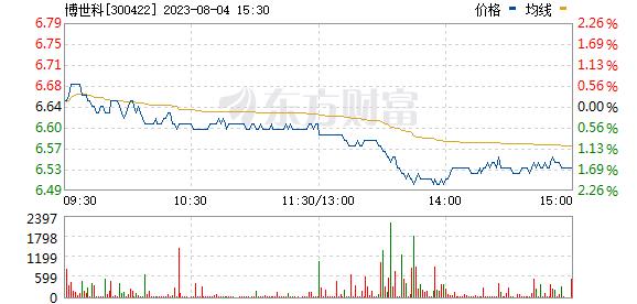 博世科(300422)