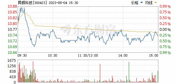 鲁亿通(300423)