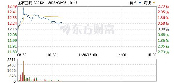 金石东方(300434)
