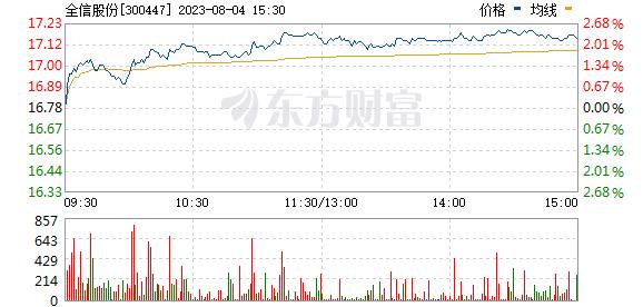 全信股份(300447)