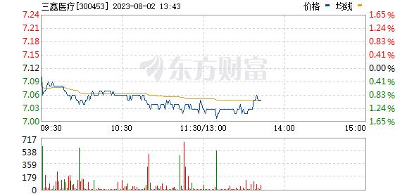 三鑫医疗(300453)