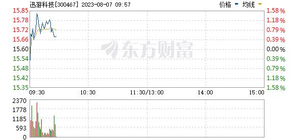 迅游科技(300467)