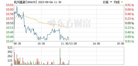 杭州高新(300478)