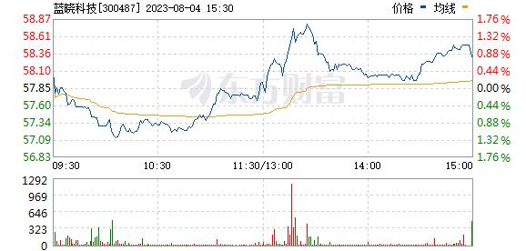 蓝晓科技(300487)