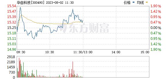 华自科技(300490)