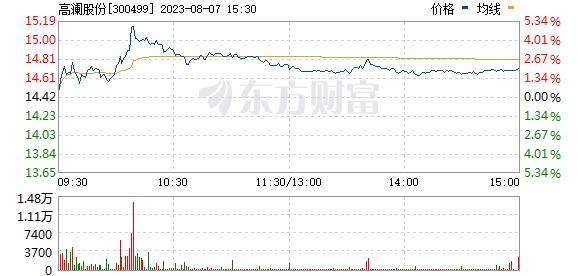 高澜股份(300499)