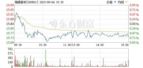 海顺新材(300501)