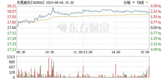 天邑股份(300504)