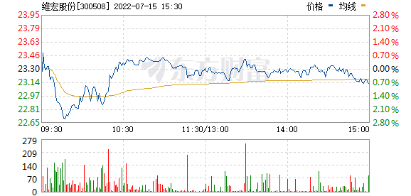 维宏股份(300508)