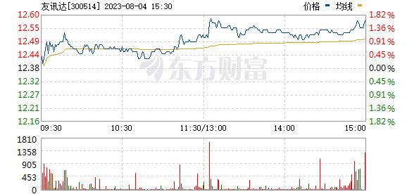 友讯达(300514)
