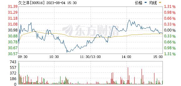 久之洋(300516)