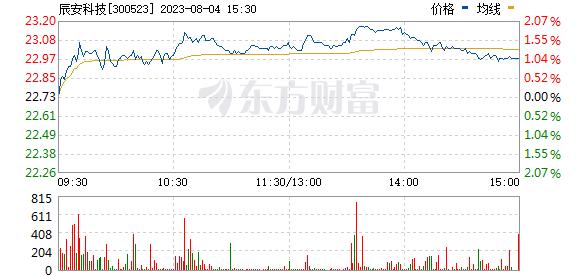 辰安科技(300523)