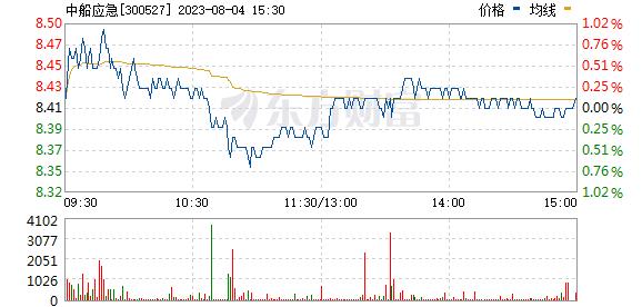 中国应急(300527)