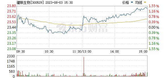 健帆生物(300529)