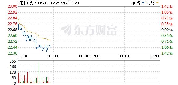 达志科技(300530)