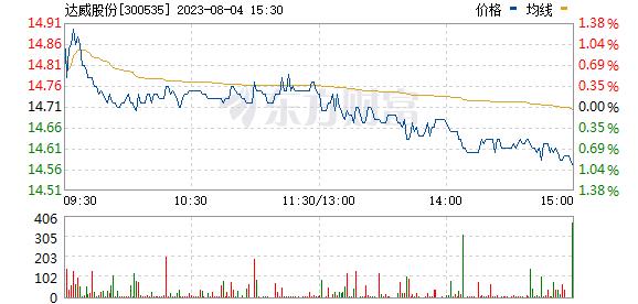 达威股份(300535)