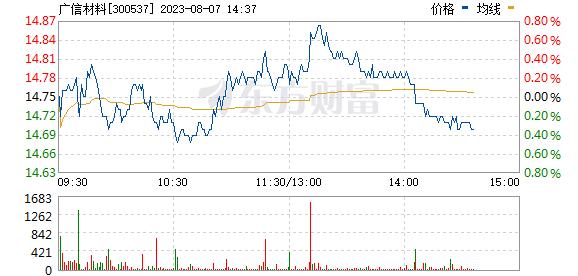 广信材料(300537)