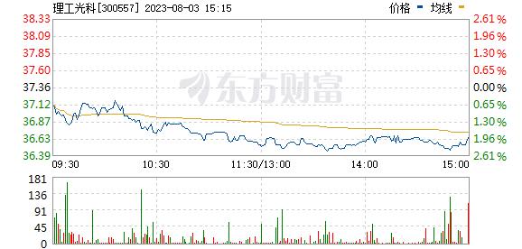 理工光科(300557)