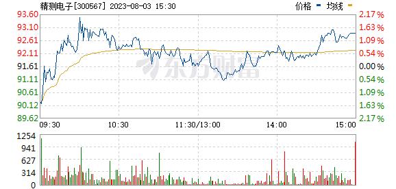 精测电子(300567)