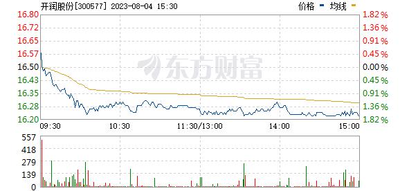 开润股份(300577)